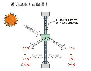 台灣高溫炎炎夏日,改善居家隔熱三部曲| 日揚隔熱紙