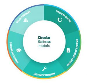 CIRCL所採取的五種循環商業模式。