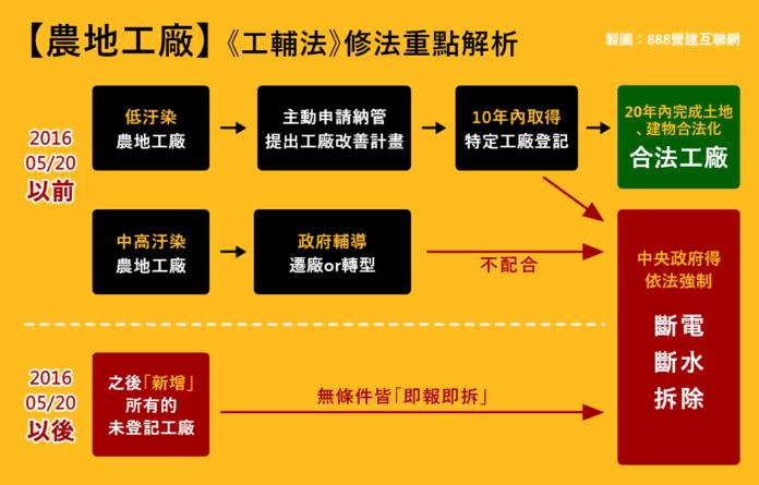 【農地工廠合法化】申請流程