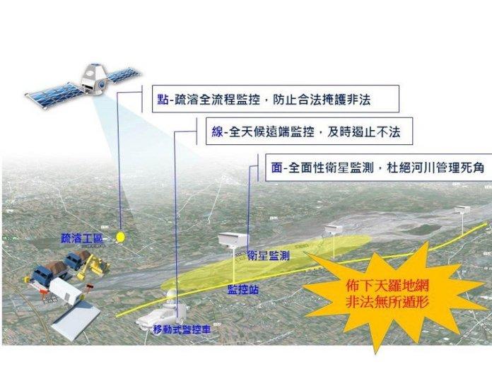 水利署藉由衛星設備以「點、線、面」的方式強化監控。