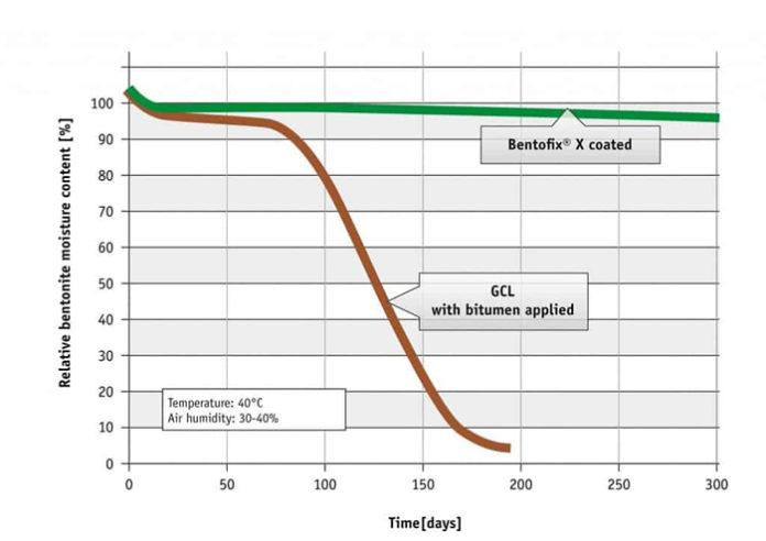 在NAUE的實驗室測試中,地工皂土毯的乾燥行為。Bentofix X GCL上的塗層對性能具有顯著的影響。