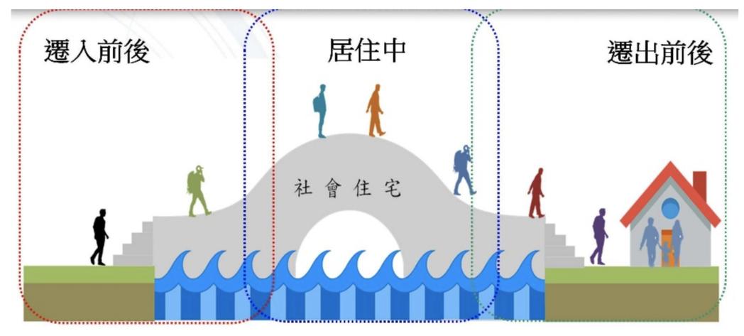 社會住宅扮演渡橋之角色與功能。