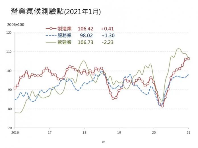 1月營建業營業氣候測驗點連3跌。