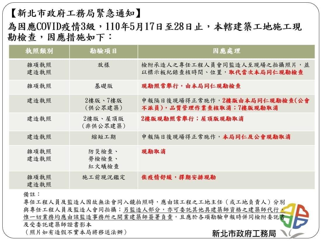 近日本土疫情爆增,新北市政府工務局因應COVID 19疫情3級,公告建築工地現勘措施。