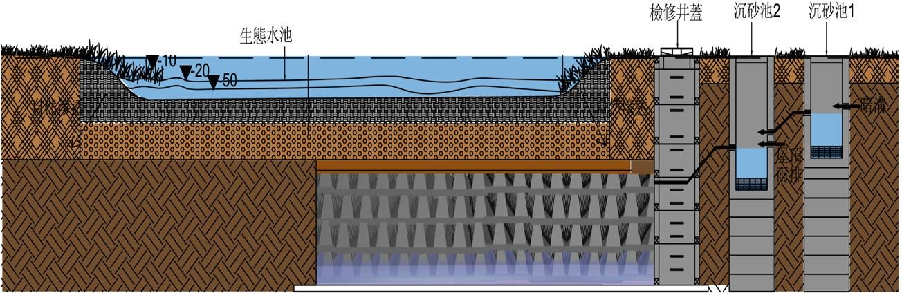 圖 5 於生態池下方設計斷面圖