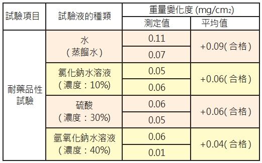 雨水積磚耐化學藥品性試驗結果