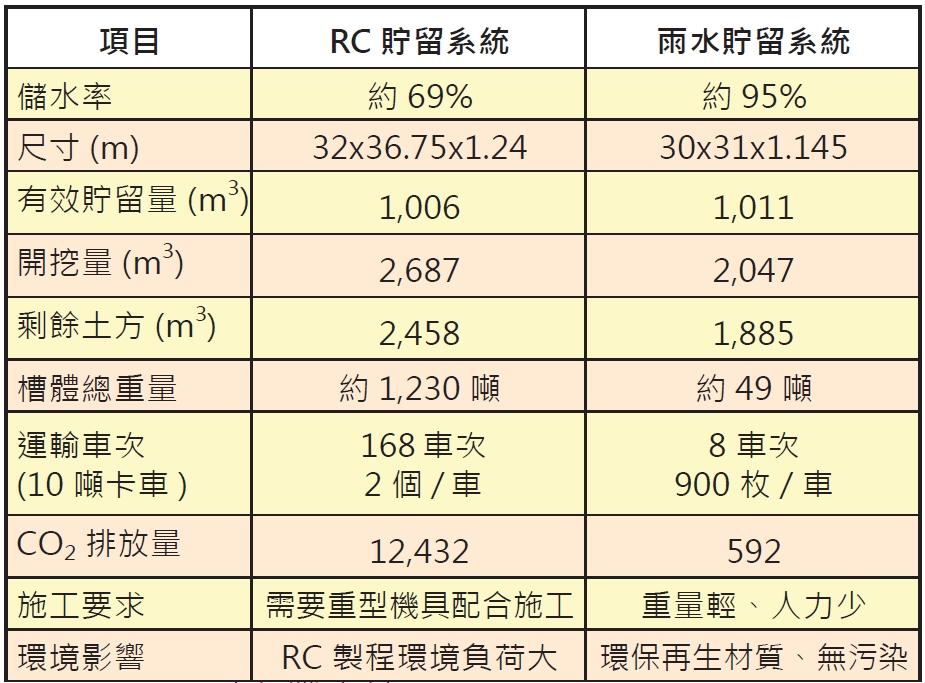 雨水貯留磚與 RC 貯留槽之比較