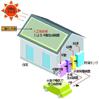 人工光合作用太陽能板及其氫能設備。